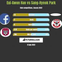 Eui-Gwon Han vs Sang-Hyeok Park h2h player stats