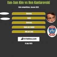 Eun-Sun Kim vs Ben Kantarovski h2h player stats
