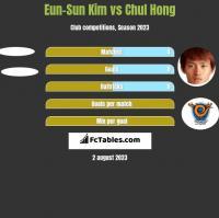 Eun-Sun Kim vs Chul Hong h2h player stats
