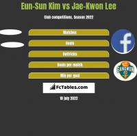 Eun-Sun Kim vs Jae-Kwon Lee h2h player stats