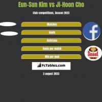 Eun-Sun Kim vs Ji-Hoon Cho h2h player stats