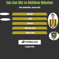 Eun-Sun Kim vs Matthew Ridenton h2h player stats