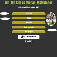 Eun-Sun Kim vs Michael McGlinchey h2h player stats