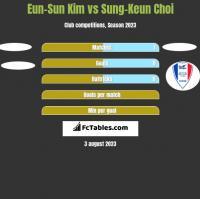 Eun-Sun Kim vs Sung-Keun Choi h2h player stats