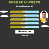 Eun-Sun Kim vs Tommy Oar h2h player stats