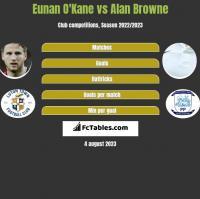 Eunan O'Kane vs Alan Browne h2h player stats