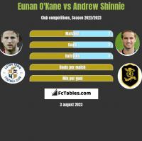 Eunan O'Kane vs Andrew Shinnie h2h player stats
