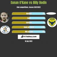 Eunan O'Kane vs Billy Bodin h2h player stats
