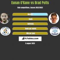 Eunan O'Kane vs Brad Potts h2h player stats