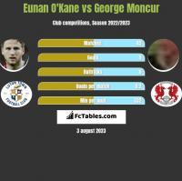 Eunan O'Kane vs George Moncur h2h player stats