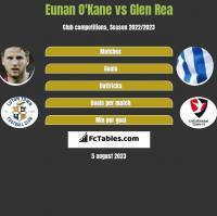 Eunan O'Kane vs Glen Rea h2h player stats