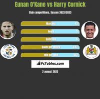 Eunan O'Kane vs Harry Cornick h2h player stats