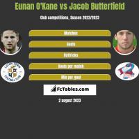 Eunan O'Kane vs Jacob Butterfield h2h player stats