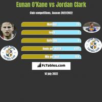 Eunan O'Kane vs Jordan Clark h2h player stats
