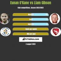 Eunan O'Kane vs Liam Gibson h2h player stats