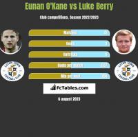 Eunan O'Kane vs Luke Berry h2h player stats