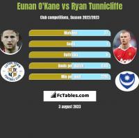 Eunan O'Kane vs Ryan Tunnicliffe h2h player stats