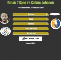 Eunan O'Kane vs Callum Johnson h2h player stats