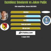Euzebiusz Smolarek vs Jakov Puljic h2h player stats