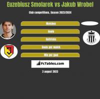 Euzebiusz Smolarek vs Jakub Wróbel h2h player stats