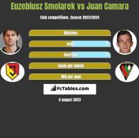 Euzebiusz Smolarek vs Juan Camara h2h player stats