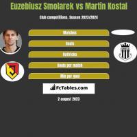 Euzebiusz Smolarek vs Martin Kostal h2h player stats
