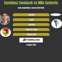 Euzebiusz Smolarek vs Mile Savkovic h2h player stats