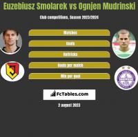 Euzebiusz Smolarek vs Ognjen Mudrinski h2h player stats