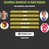 Euzebiusz Smolarek vs Rafał Kujawa h2h player stats
