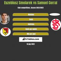 Euzebiusz Smolarek vs Samuel Corral h2h player stats