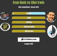 Evan Bush vs Clint Irwin h2h player stats
