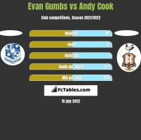 Evan Gumbs vs Andy Cook h2h player stats
