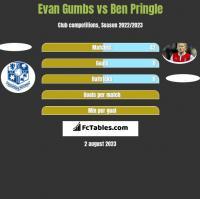 Evan Gumbs vs Ben Pringle h2h player stats