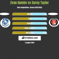 Evan Gumbs vs Corey Taylor h2h player stats