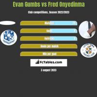 Evan Gumbs vs Fred Onyedinma h2h player stats