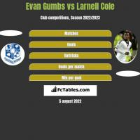 Evan Gumbs vs Larnell Cole h2h player stats