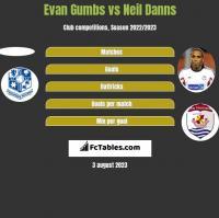 Evan Gumbs vs Neil Danns h2h player stats