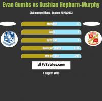 Evan Gumbs vs Rushian Hepburn-Murphy h2h player stats
