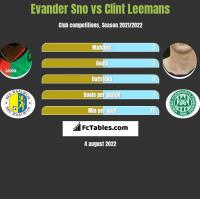 Evander Sno vs Clint Leemans h2h player stats