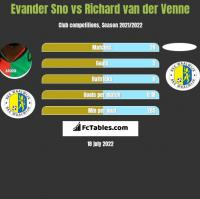 Evander Sno vs Richard van der Venne h2h player stats