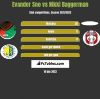 Evander Sno vs Nikki Baggerman h2h player stats