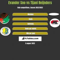 Evander Sno vs Tijani Reijnders h2h player stats