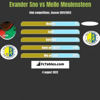 Evander Sno vs Melle Meulensteen h2h player stats