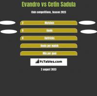 Evandro vs Cetin Sadula h2h player stats