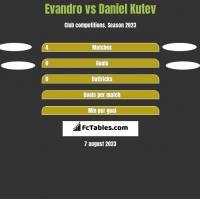Evandro vs Daniel Kutev h2h player stats