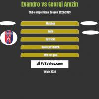 Evandro vs Georgi Amzin h2h player stats