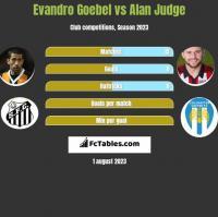 Evandro Goebel vs Alan Judge h2h player stats