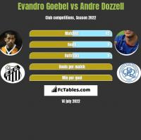 Evandro Goebel vs Andre Dozzell h2h player stats