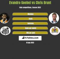 Evandro Goebel vs Chris Brunt h2h player stats