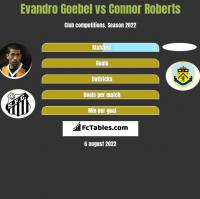 Evandro Goebel vs Connor Roberts h2h player stats